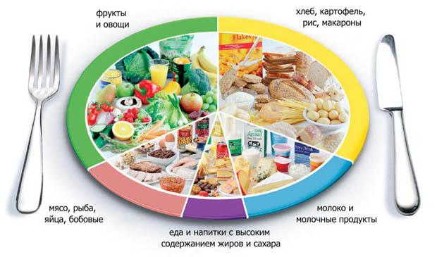 здоровое питание калорийность